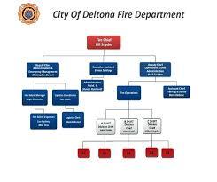 Department Flow Chart Template Fire Department Organizational Chart Template Freshpass Me
