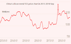 Ferro Tungsten Price Chart Global Minerals And Metals Information Center Mining