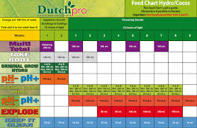 Cyco Feed Chart Nutrient Feed Charts Hydroponic Brochures Holland