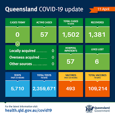 Apr 01, 2021 · covid updates: Queensland Health On Twitter Queensland Covid19 Update 11 04 21 Queensland Has Recorded 0 New Cases Of Covid 19 Today A Historic Case With A Link To A Recent Brisbane Cluster Has Been Reported Today