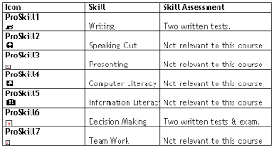 Examples Of Professional Skills Tl Forum 2001 Guthrie Mcgowan And De La Harpe Professional Skills