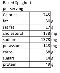 Spaghetti Number Chart Baked Spaghetti Janes Way The Numbers Handle Your Health