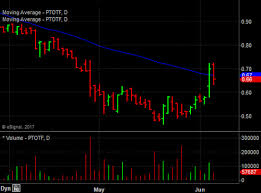 Patriot One Stock Chart Patriot One Pops On Queue Nexus Gold Corp And Spyr Inc