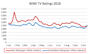 Excel Line Graph Of Wwe Tv Ratings In 2018 Squaredcircle