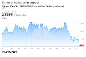 Copper Hits Lowest Level In More Than A Year
