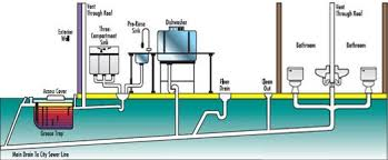 drain & grease trap treatment roto rooter products Roto-Rooter Snake at Roto Rooter Switch Wiring Diagram
