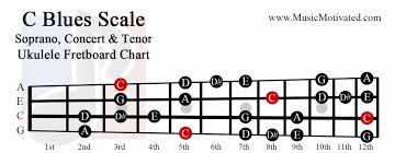 C Major Blues Scale Charts For Ukulele