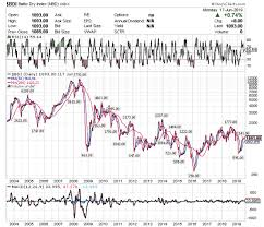 Baltic Dry Index Chart Today The Baltic Dry Index A Reliable Leading Indicator For The