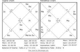 Navamsa Chart Lindaland