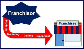 Example Of Franchise What Is Franchising Definition And Examples Market