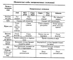 Общение как коммуникация Психология делового общения Лекции  269 gif