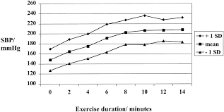 Blood Pressure After Exercise Chart Systolic Blood Pressure Response To Exercise Stress Test And