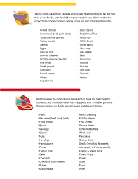 Calorie Density 101 How To Eat More To Weigh Less Noom Inc