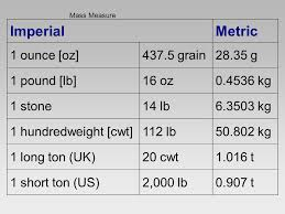 Conversion Chart Lbs To Grams A Newborn Baby Weighs 7 5 Lbs How Many Grams Is That