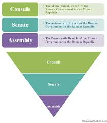 Senate Hierarchy Chart Ancient Roman Government Hierarchy Chart
