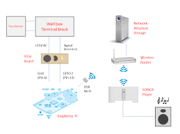 resources wall box sonos controller the diagram above shows how the whole thing fits together assuming that you already have a wireless home media network the total cost of the project is