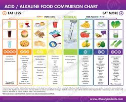 Acid Alkaline Food Chart Australia Immune System And Ph Why Am I Always Getting Sick Lele