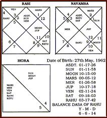 Mukesh Ambani Horoscope Reading 2