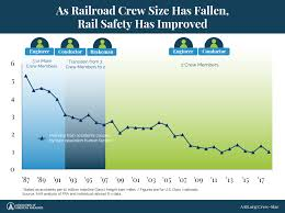 Hazmat Position In Train Chart Freight Railroads And Crew Size Association Of American