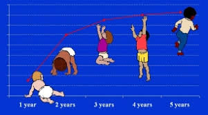 Child Developmental Stages And Growth Chart Who Child Growth And Development