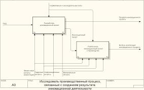 Моделирование производственного процесса связанного с созданием  Декомпозиция блока Исследовать производственный процесс связанный с созданием результата инновационной деятельности