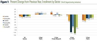 Higher education enrollment declined in 2017. Again.   Bryan Alexander