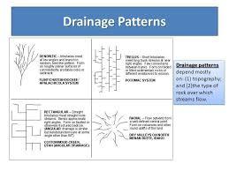 Drainage Patterns Unique Understand Everything About A River Drainage Drainage Patterns