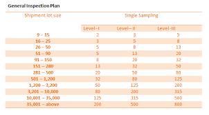 Aql Chart 2 Chart How To Plan