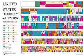 Frequency Allocation Chart 42x63 Poster United States Radio Spectrum Frequency