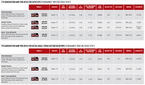 7th Generation Amd Pro Processors Announced Cpu News