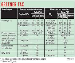new car 2016 thaiNew taxes on new cars  Thailand Motor Forum  Thailand Visa Forum