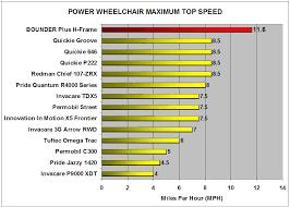 Wheelchair Size Chart Fast Bounder Wheelchair Information