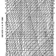 Duct Friction Chart For Round Pipe In Mm Of Water M Length