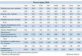 Безработица в России реферат курсовая работа  В конце года имело место незначительное увеличение численности рабочей силы за счёт роста численности занятого населения в таких видах деятельности как