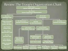 Troop Leader Training