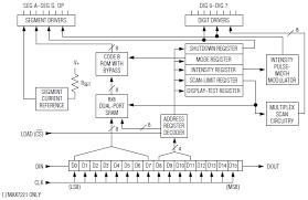 max7219 8 digit led driver maxim mouser united kingdom functional diagram