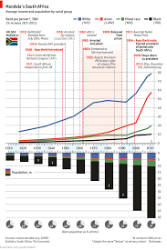Daily Chart The Longer Walk To Equality Graphic Detail