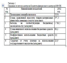 Финансовый контроль Проблемы и перспективы Дипломные  В областях и городах Астане и Алматы функционируют Управления Комитета финансового контроля Министерства финансов Республики Казахстан