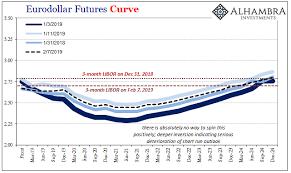 Eurodollar Futures Curve 2019 2024 Snbchf Com