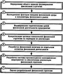 Анализ финансовой стратегии предприятия Реферат 1 2 Этапы разработки финансовой стратегии предприятия