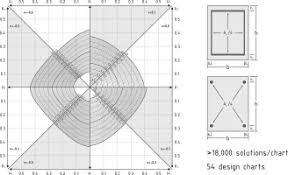 Design Charts For Rectangular R C Columns Under Biaxial