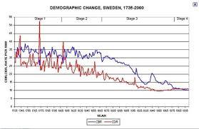 Demographic Characteristics Sweden Demographics