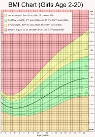 Veritable Body Mass Index Chart For Youth Body Mass Index