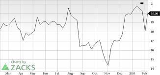 Coty Coty Jumps Stock Rises 14 2 Investing Com