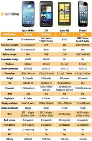 Samsung Galaxy S4 Comparison Chart Samsung Galaxy S4 Mini Versus The World How Does It Compare