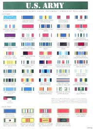 Air Force Awards Chart Army Ribbon Rack Mauricioesguerra Co