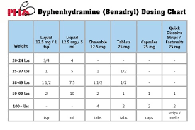 Infant Tylenol Dosage Chart By Weight Dosage Charts Pediatric Healthcare Associates