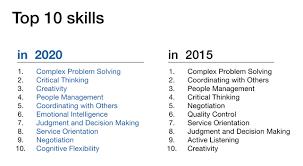 List Of Skills For Employment The Emotional Intelligence Revolution Siyli