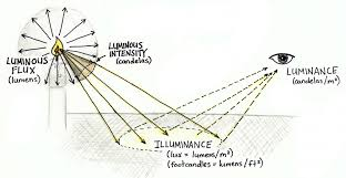 How To Calculate Luminous Intensity Cd In Dialux Evo