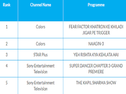 Trp Chart Of This Week The Kapil Sharma Show Slides Down The Trp Chart Naagin 3